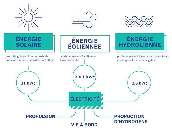 Schéma de production de l'électricité sur le bateau Energy Observer